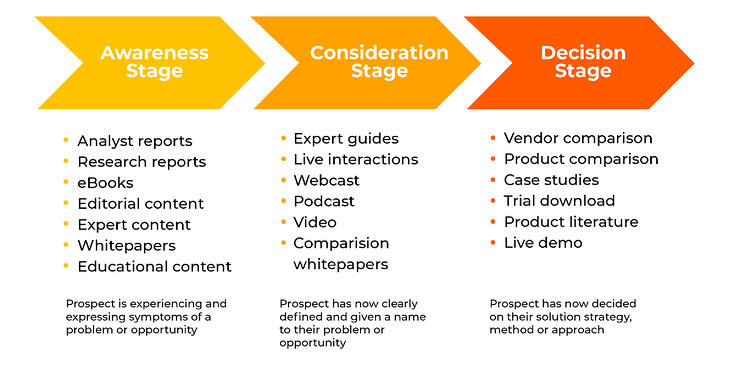 The buyer journey places different types of content across the awareness, consideration and decision making stages