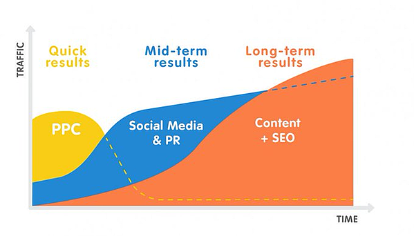 Content_marketing_long_term_strategy