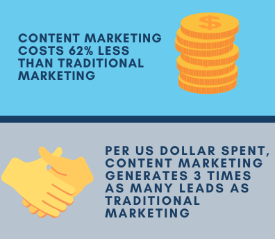 Content marketing costs 62% less than traditional marketing